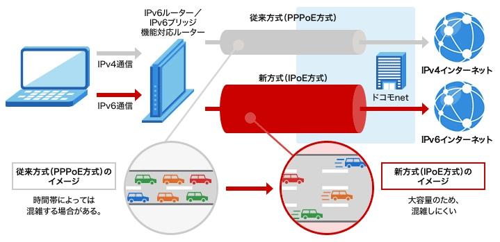 ドコモ光IPV6