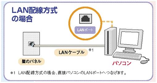 LAN配線
