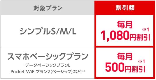 Y!mobile「おうち割」