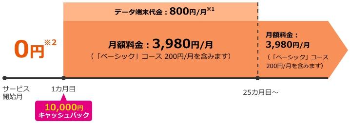 BIGLOBE WiMAX2+クレカ払い