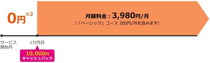 BIGLOBE WiMAX2+振替