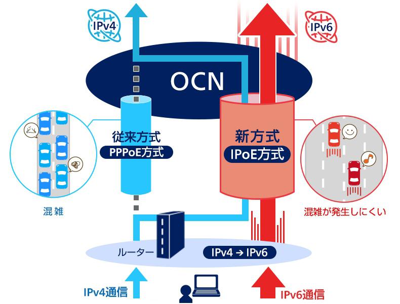 OCNバーチャルコネクトサービス