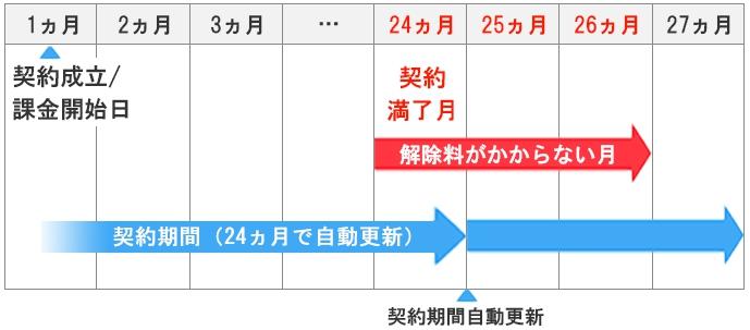 SoftBank 光契約更新月