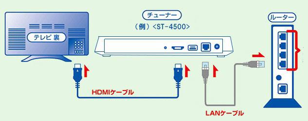 ひかりTV接続方法01