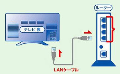 ひかりTV接続方法02