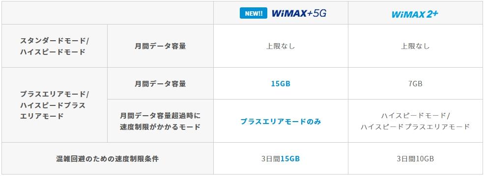 WiMAX 新旧比較