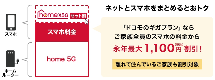 home 5G とスマホセット割