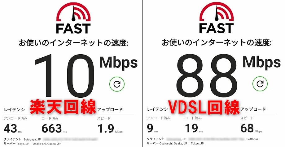 楽天モバイル&VDSL回線速度