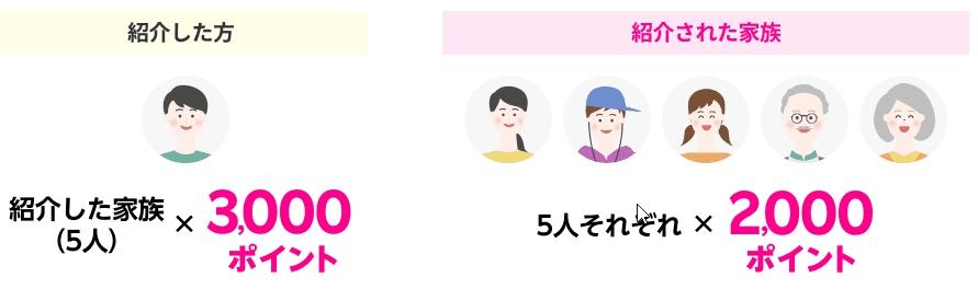 楽天モバイルの家族紹介キャンペーン
