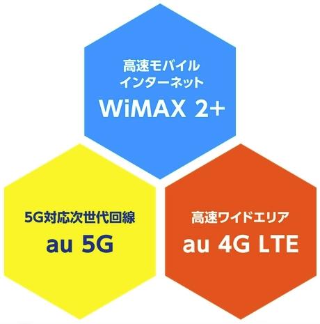 WiMAX +5G サービス